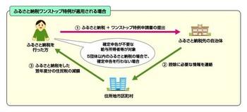 800__furusatonouzei_onestop.jpg